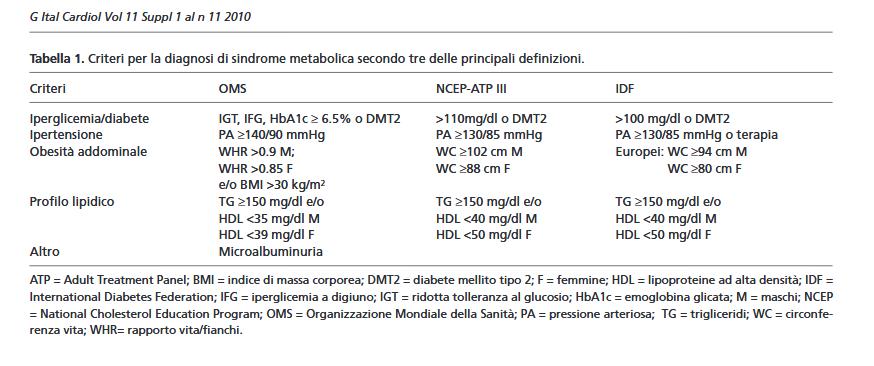 sindromemetabolica