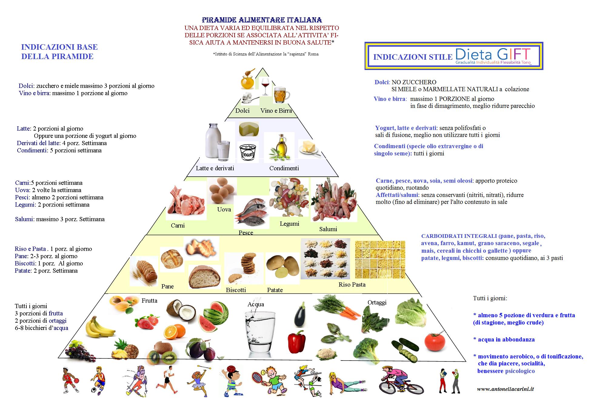 Piramide alimentare: cos'è, come funziona, quali sono gli ...