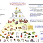 Una Piramide Alimentare GIFT